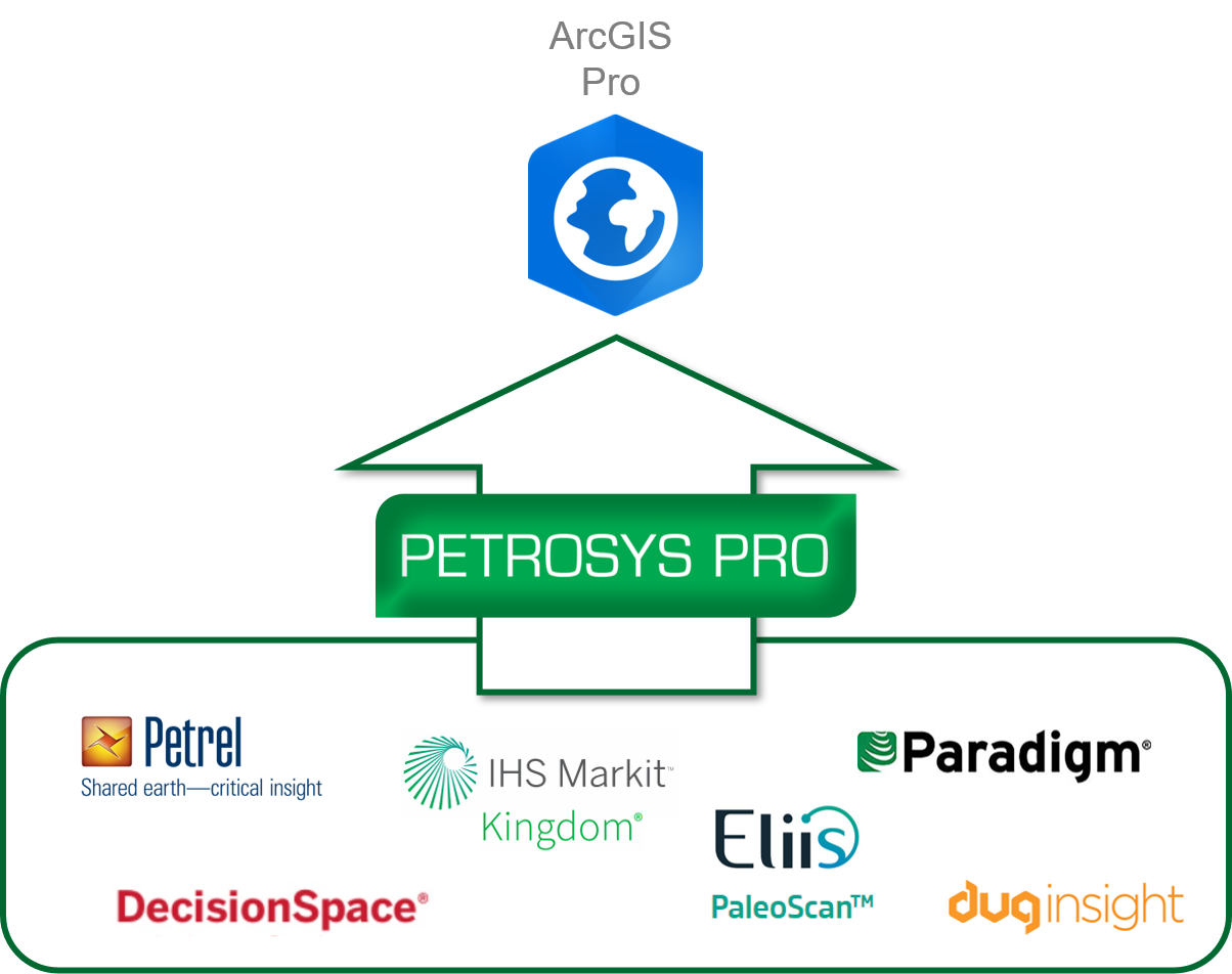 Petrosys add-in for ArcGIS Pro data sources