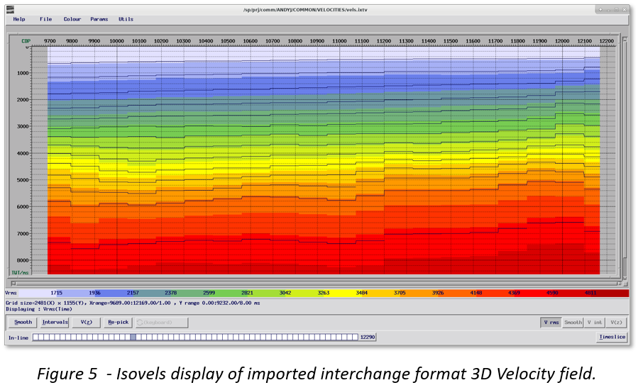 Isovels display of imported interchange format 3D velocity field