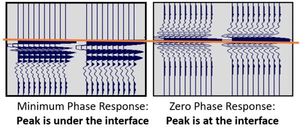 min and zero phase response